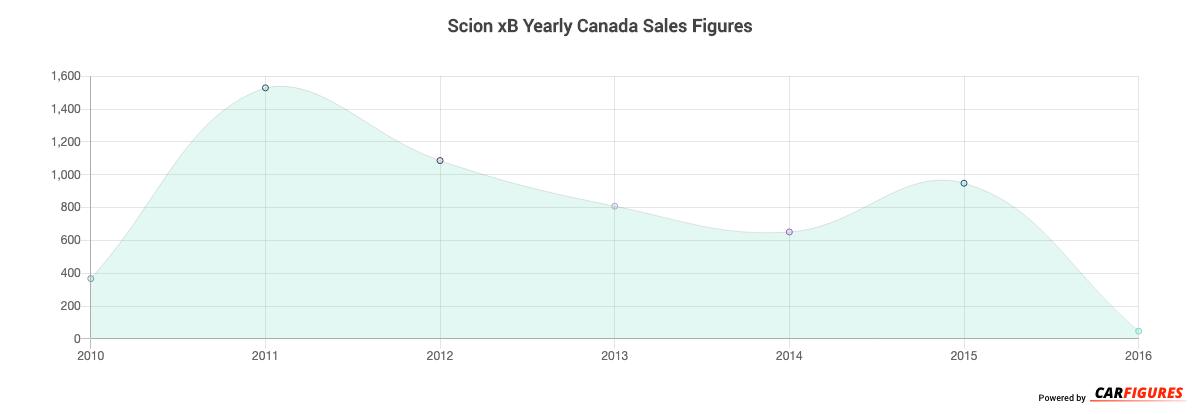 Scion xB Year Sales Graph