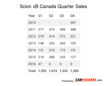 Scion xB Quarter Sales Table