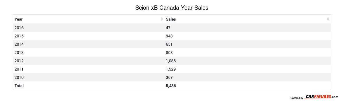Scion xB Year Sales Table