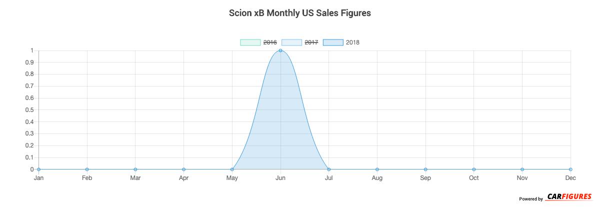 Scion xB Month Sales Graph