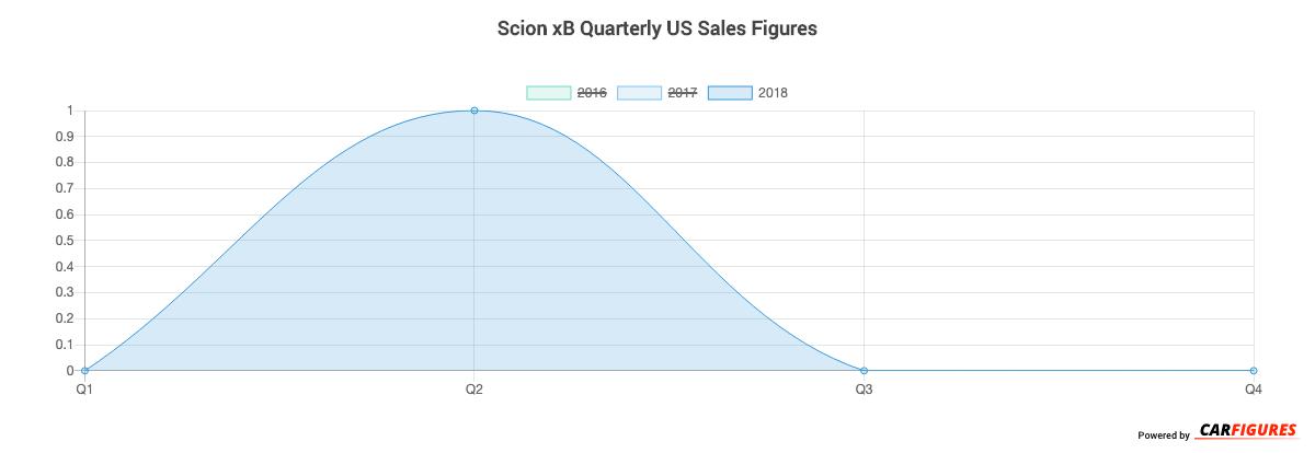 Scion xB Quarter Sales Graph