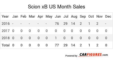 Scion xB Month Sales Table