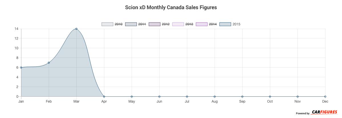 Scion xD Month Sales Graph