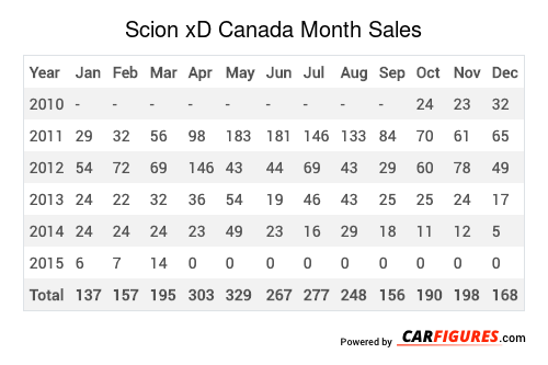 Scion xD Month Sales Table