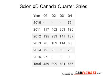 Scion xD Quarter Sales Table