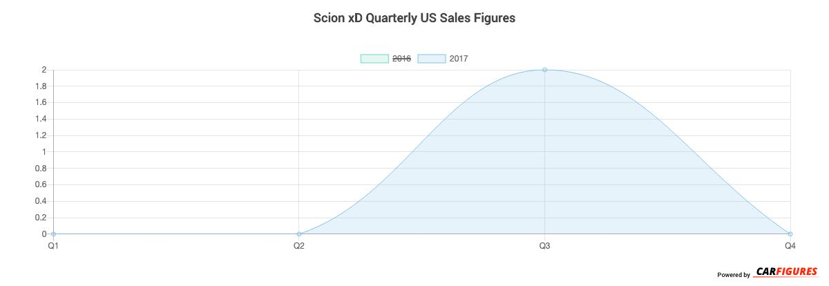 Scion xD Quarter Sales Graph