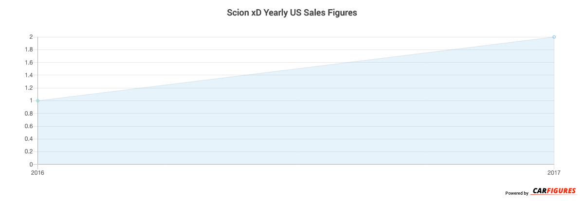 Scion xD Year Sales Graph