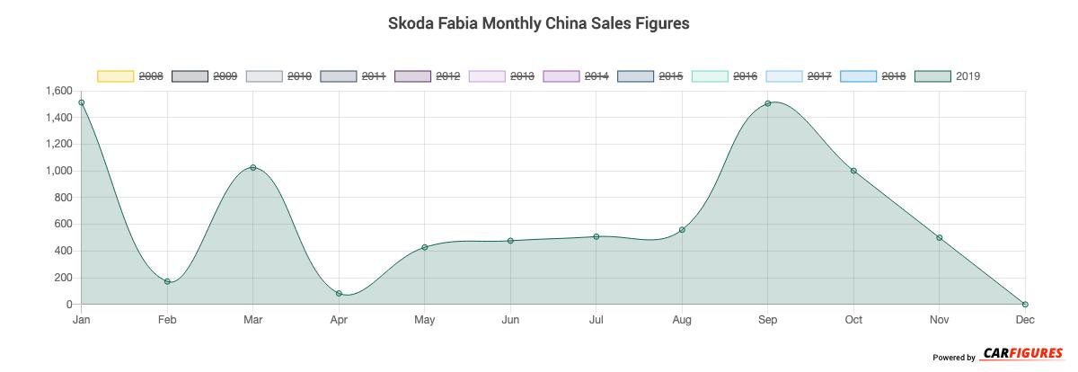 Skoda Fabia Month Sales Graph