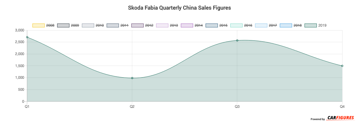 Skoda Fabia Quarter Sales Graph
