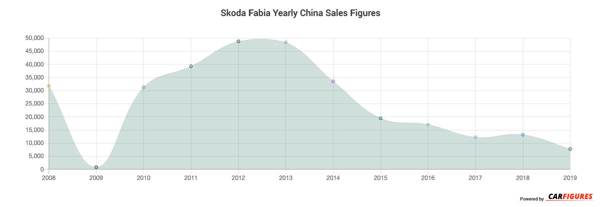 Skoda Fabia Year Sales Graph