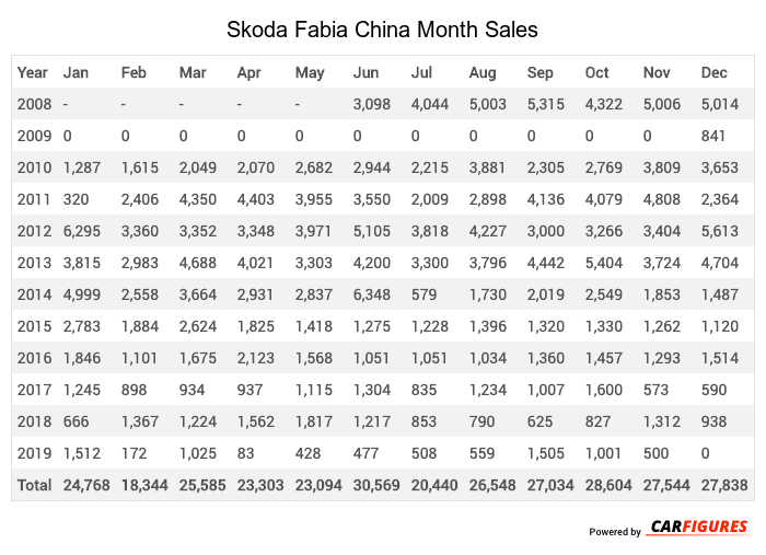 Skoda Fabia Month Sales Table