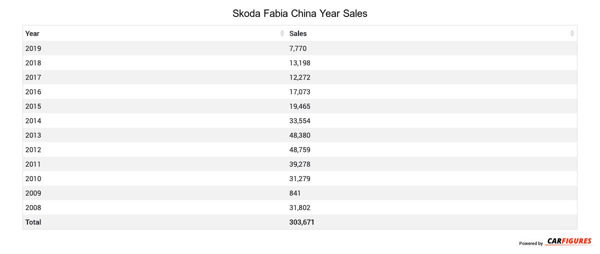 Skoda Fabia Year Sales Table