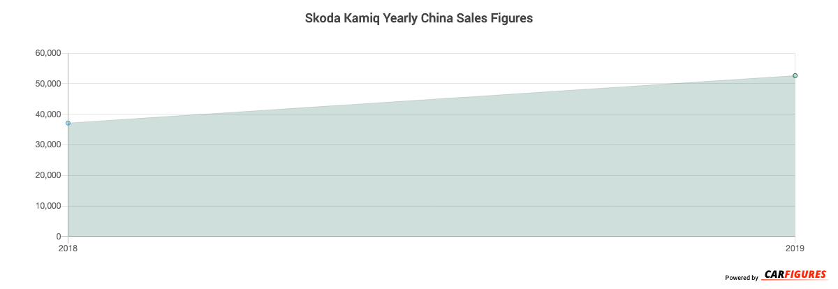 Skoda Kamiq Year Sales Graph