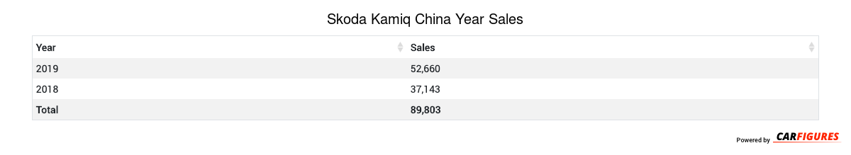 Skoda Kamiq Year Sales Table