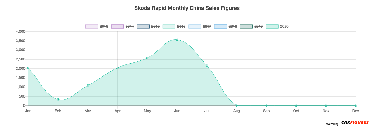 Skoda Rapid Month Sales Graph