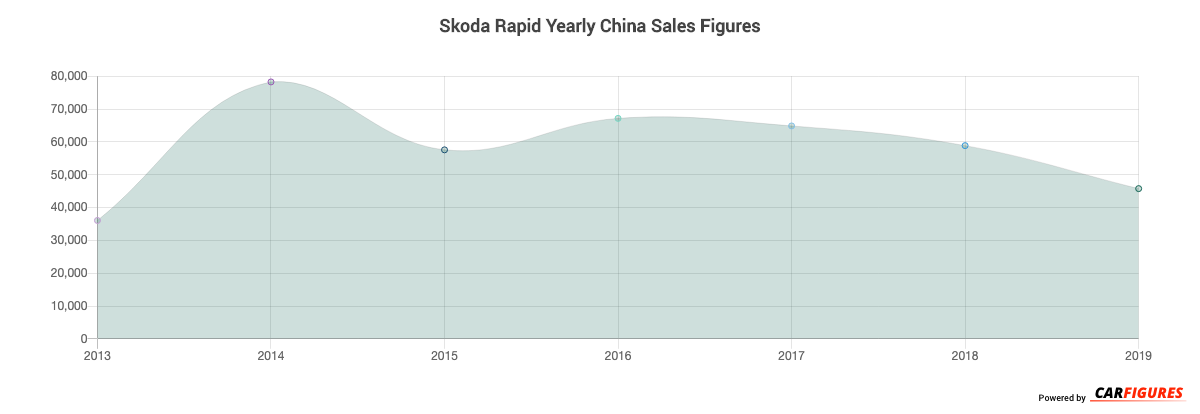 Skoda Rapid Year Sales Graph