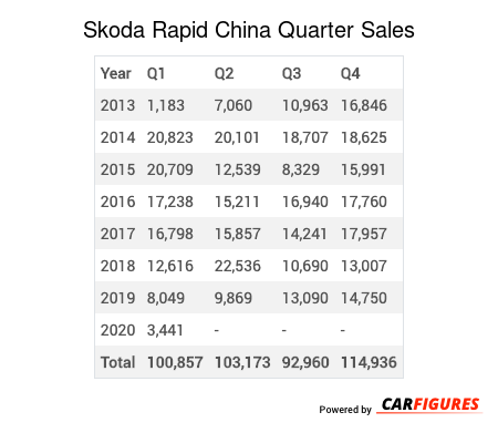 Skoda Rapid Quarter Sales Table