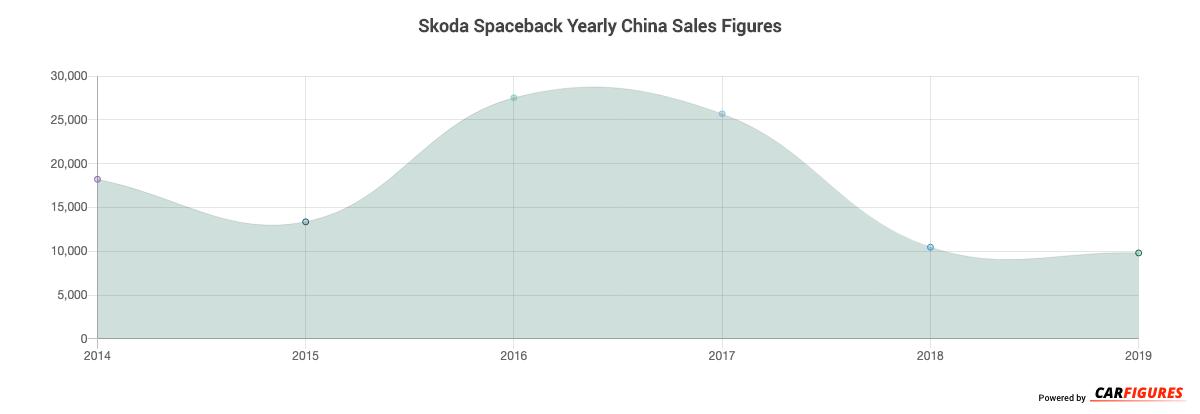 Skoda Spaceback Year Sales Graph