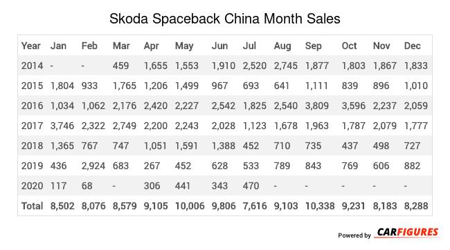 Skoda Spaceback Month Sales Table
