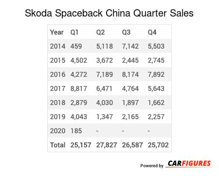 Skoda Spaceback Quarter Sales Table