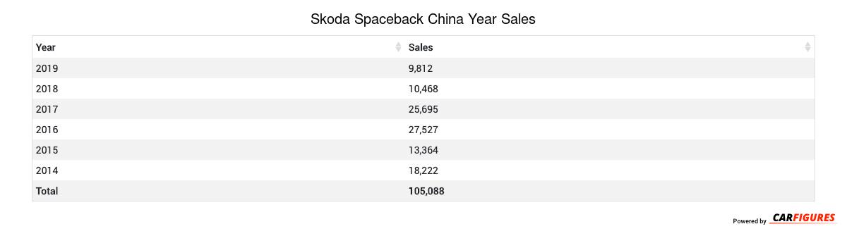 Skoda Spaceback Year Sales Table