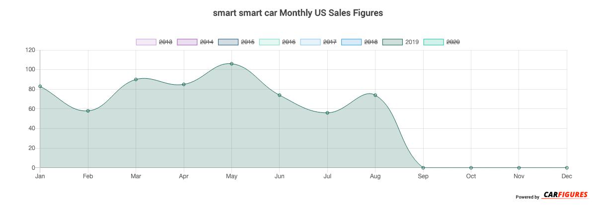 smart smart car Month Sales Graph