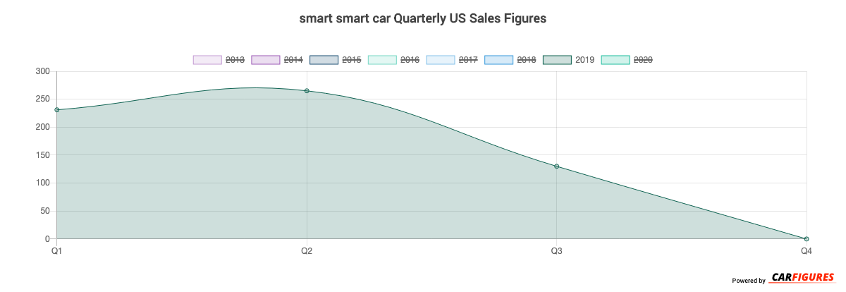 smart smart car Quarter Sales Graph