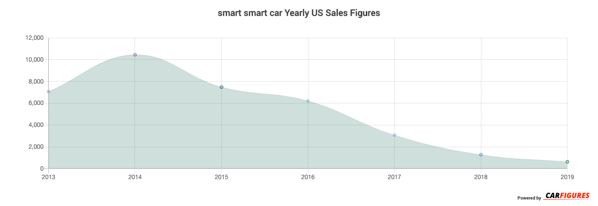 smart smart car Year Sales Graph