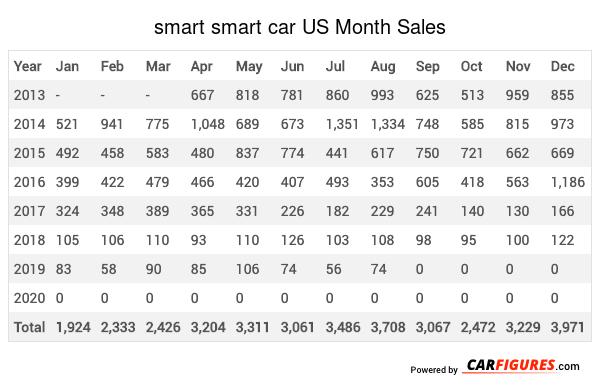 smart smart car Month Sales Table