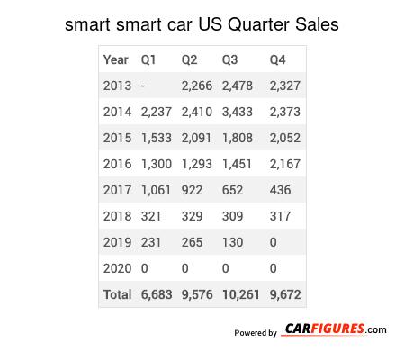 smart smart car Quarter Sales Table