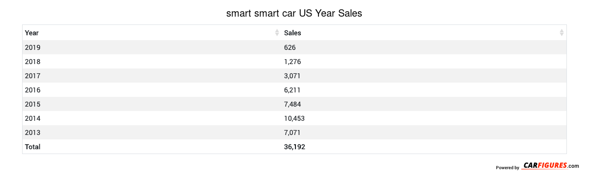 smart smart car Year Sales Table