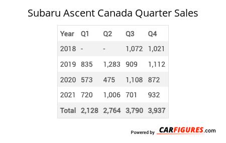 Subaru Ascent Quarter Sales Table