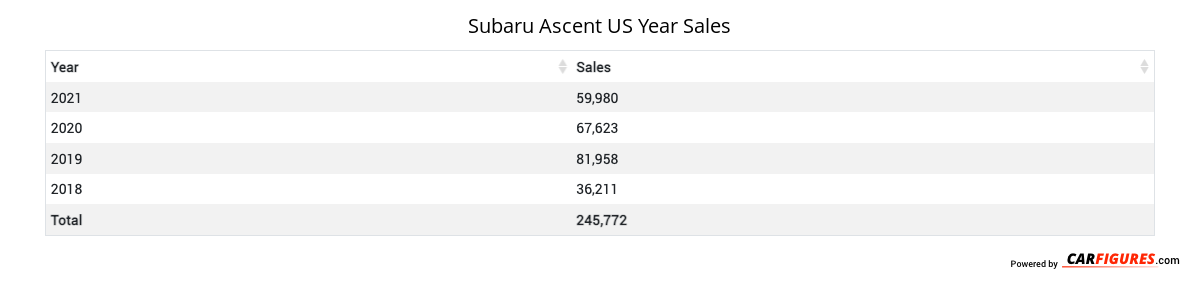 Subaru Ascent Year Sales Table