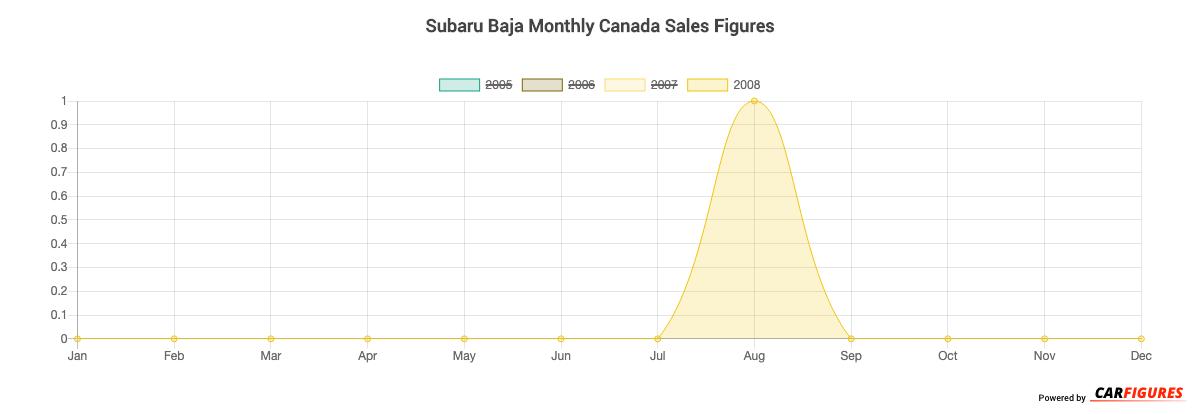 Subaru Baja Month Sales Graph