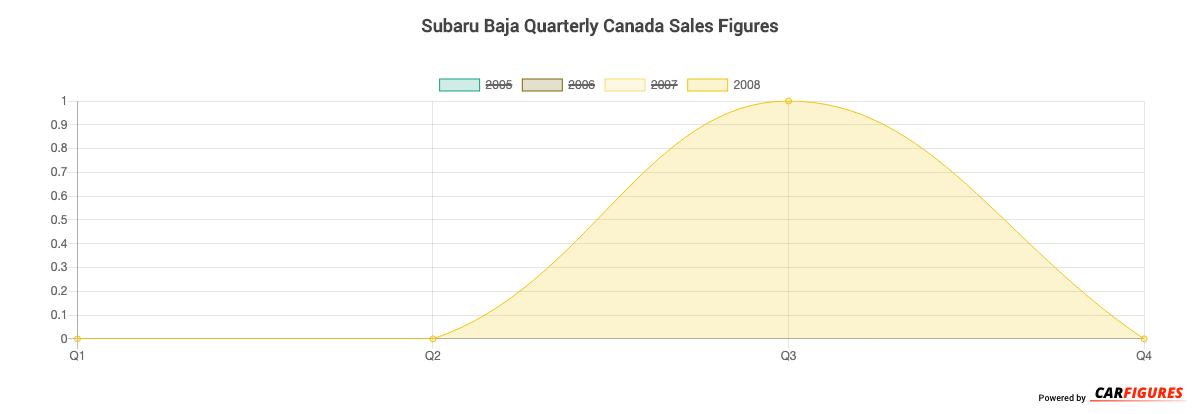 Subaru Baja Quarter Sales Graph