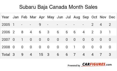 Subaru Baja Month Sales Table