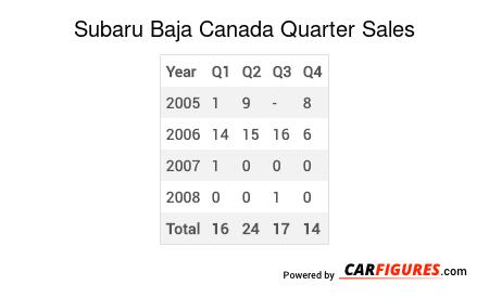 Subaru Baja Quarter Sales Table