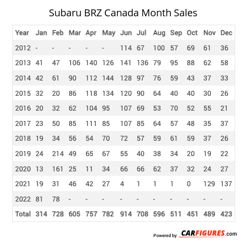 Subaru BRZ Month Sales Table