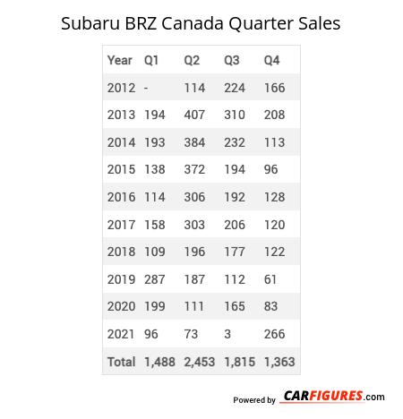 Subaru BRZ Quarter Sales Table