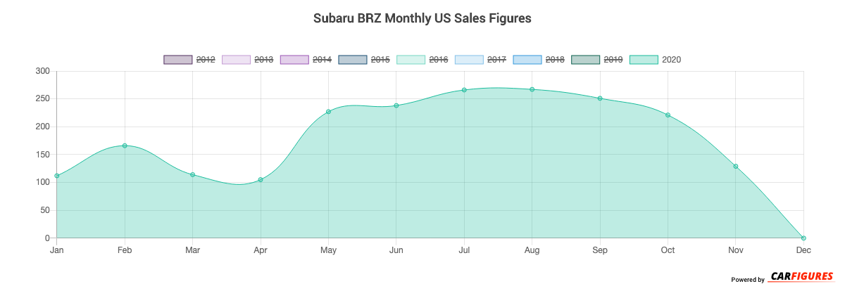 Subaru BRZ Month Sales Graph