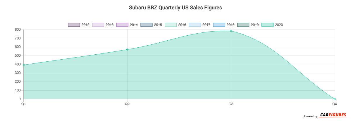 Subaru BRZ Quarter Sales Graph