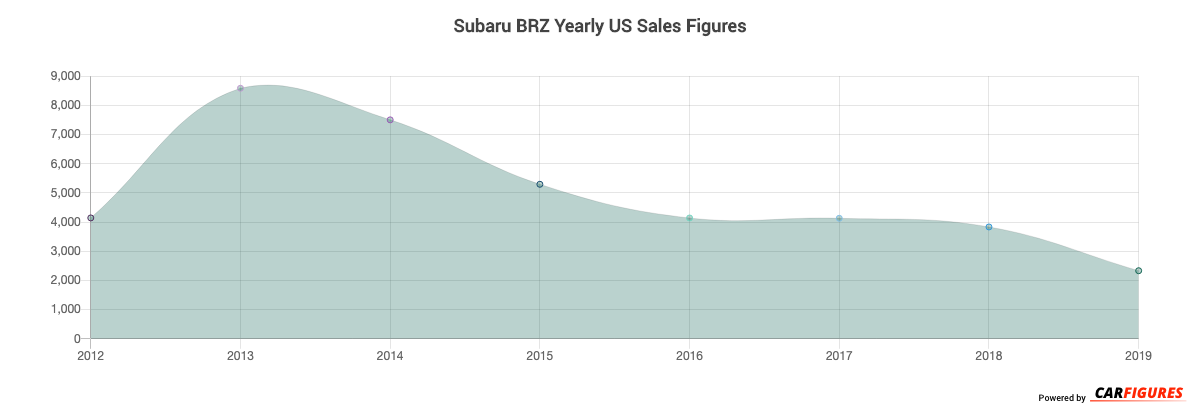 Subaru BRZ Year Sales Graph