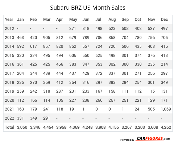 Subaru BRZ Month Sales Table