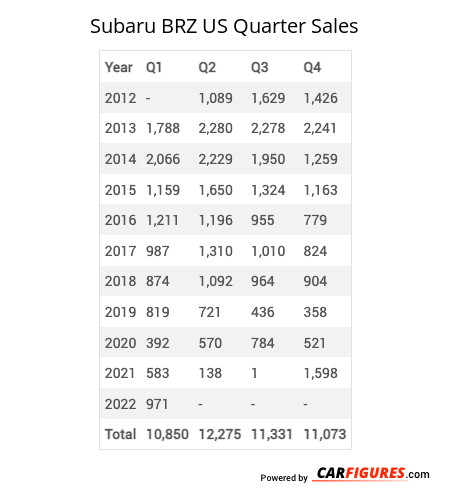 Subaru BRZ Quarter Sales Table