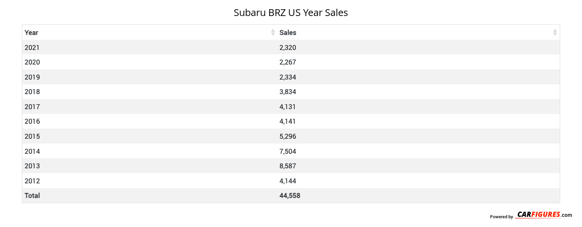 Subaru BRZ Year Sales Table