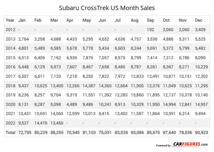 Subaru CrossTrek Month Sales Table