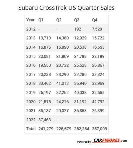Subaru CrossTrek Quarter Sales Table