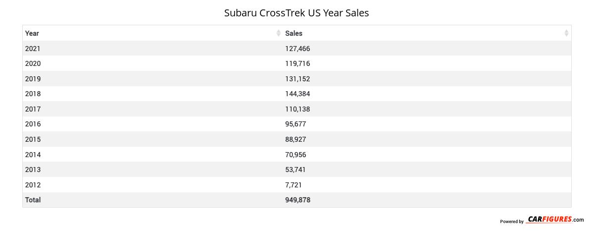 Subaru CrossTrek Year Sales Table