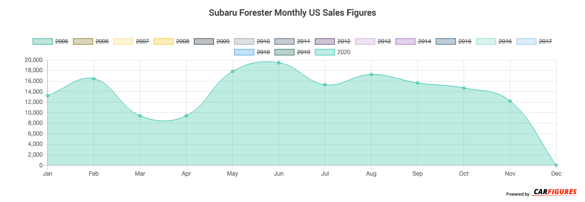 Subaru Forester Month Sales Graph