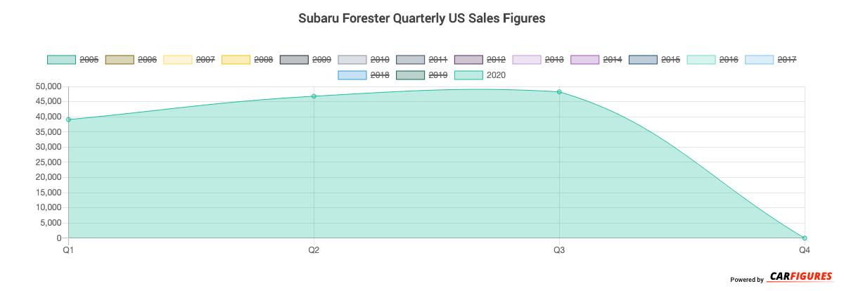 Subaru Forester Quarter Sales Graph
